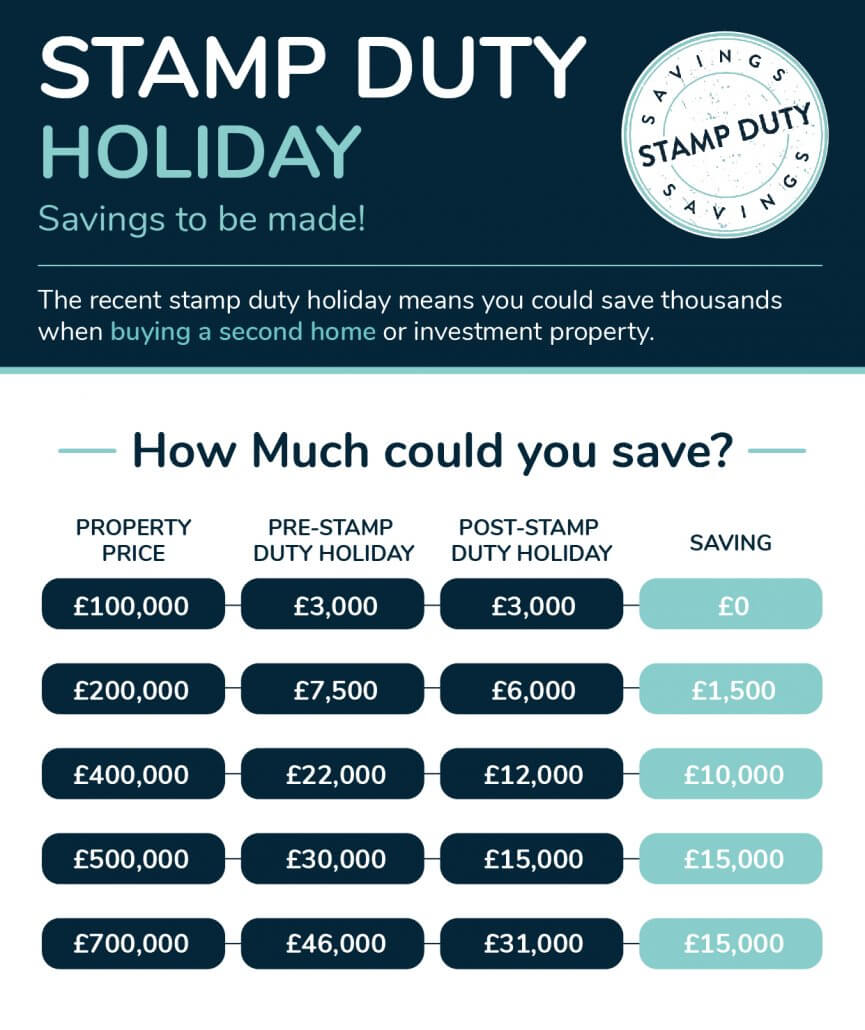 Stamp Duty Holiday Savings - Second Home